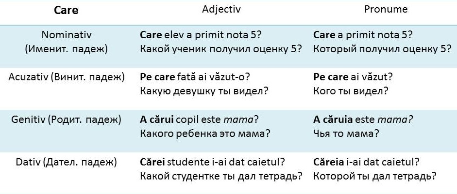 Care la Dativ, genitiv,nominativ,acuzativ